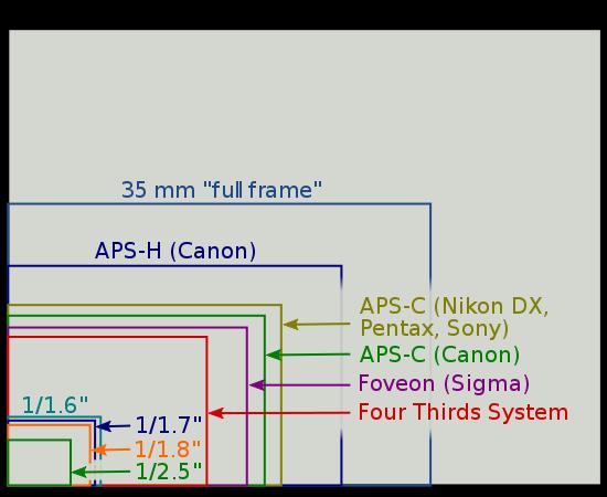 Perbandingan sensor pada kamera