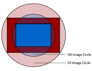 Perbandingan antara FX dan DX